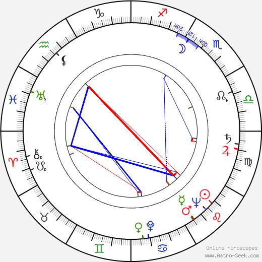 Timo Töyrylä birth chart, Timo Töyrylä astro natal horoscope, astrology