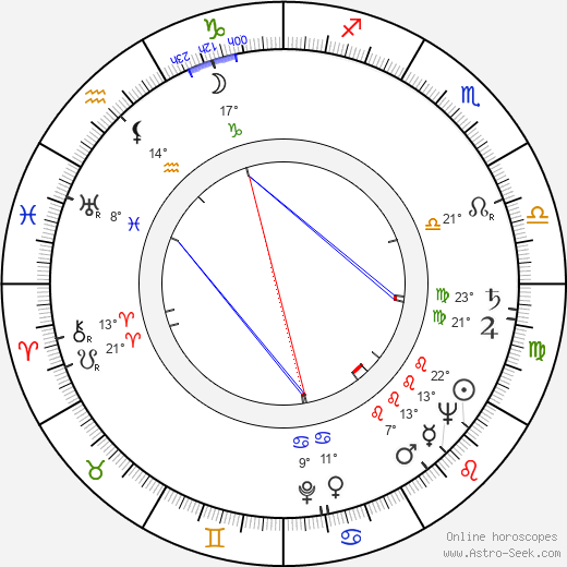 Urpo Levo birth chart, biography, wikipedia 2017, 2018