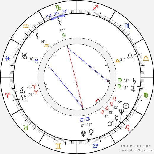 Urpo Levo birth chart, biography, wikipedia 2019, 2020
