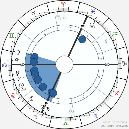 Yves Vincent wikipedia, horoscope, astrology, instagram