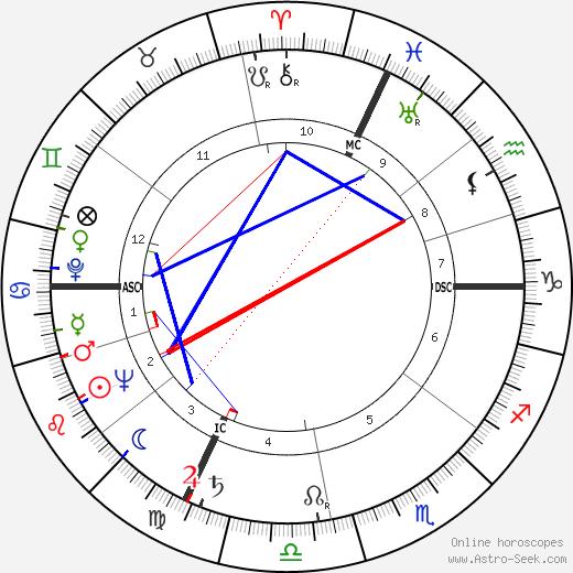 Ив Венсан Yves Vincent день рождения гороскоп, Yves Vincent Натальная карта онлайн
