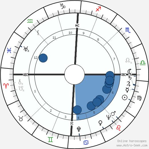 Albert Voisin wikipedia, horoscope, astrology, instagram