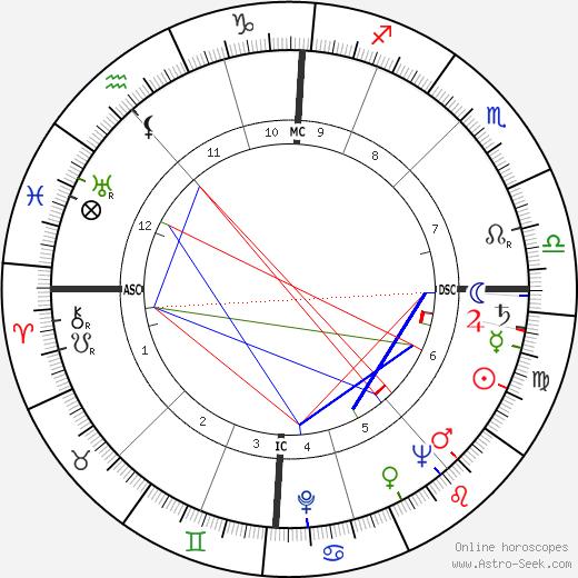 Albert Voisin tema natale, oroscopo, Albert Voisin oroscopi gratuiti, astrologia