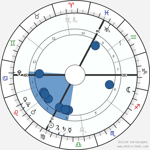 Arnold Hendry wikipedia, horoscope, astrology, instagram