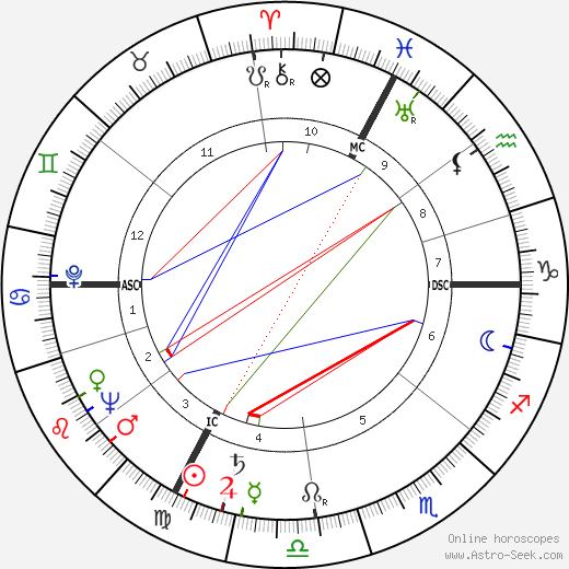Arnold Hendry tema natale, oroscopo, Arnold Hendry oroscopi gratuiti, astrologia