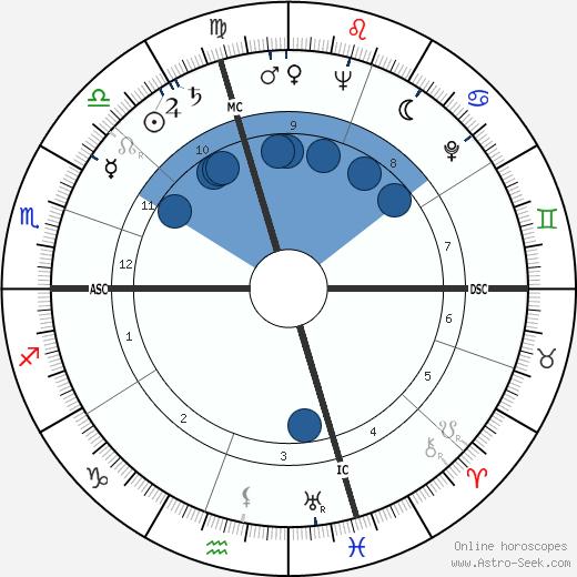 Betsy James Wyeth wikipedia, horoscope, astrology, instagram