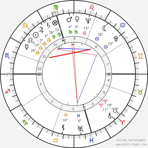 Betsy James Wyeth birth chart, biography, wikipedia 2019, 2020