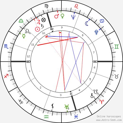 Betsy James Wyeth astro natal birth chart, Betsy James Wyeth horoscope, astrology