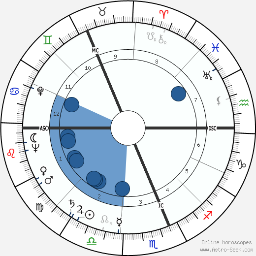 Bruce Mason wikipedia, horoscope, astrology, instagram