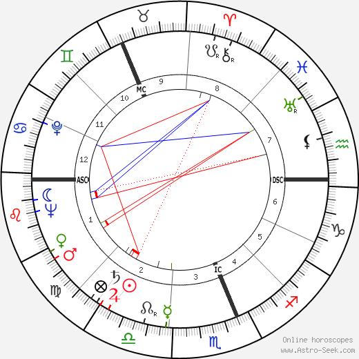Bruce Mason tema natale, oroscopo, Bruce Mason oroscopi gratuiti, astrologia