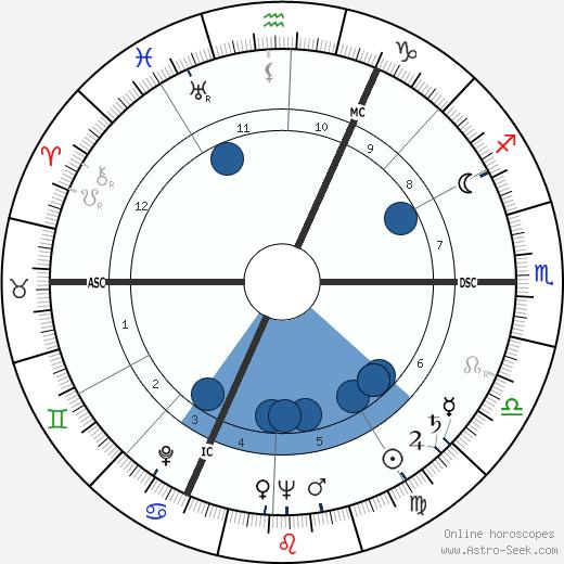 Carl Fernbach-Flarsheim wikipedia, horoscope, astrology, instagram