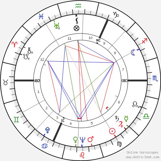 Carl Fernbach-Flarsheim tema natale, oroscopo, Carl Fernbach-Flarsheim oroscopi gratuiti, astrologia