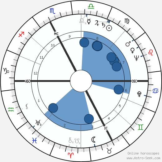 Carlo Parola wikipedia, horoscope, astrology, instagram