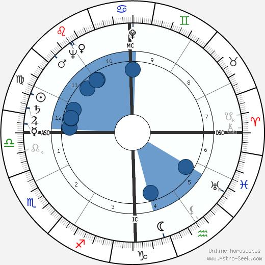 Charles Bateman wikipedia, horoscope, astrology, instagram