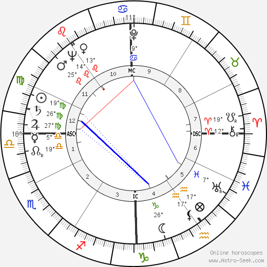 Charles Bateman birth chart, biography, wikipedia 2020, 2021
