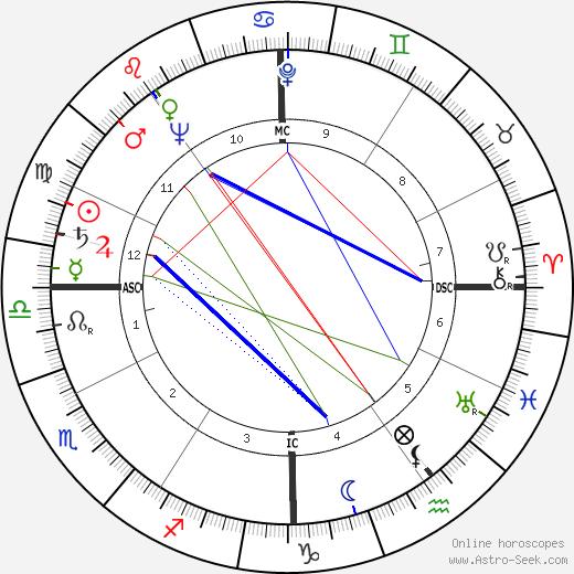 Charles Bateman birth chart, Charles Bateman astro natal horoscope, astrology