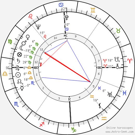 Deborah Kerr tema natale, biography, Biografia da Wikipedia 2018, 2019