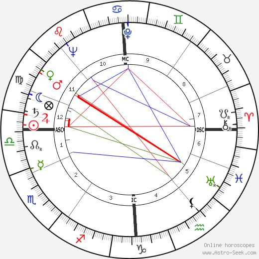 Deborah Kerr tema natale, oroscopo, Deborah Kerr oroscopi gratuiti, astrologia