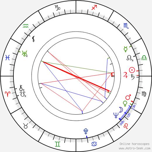 Doris Houck birth chart, Doris Houck astro natal horoscope, astrology