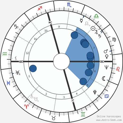 Frances Melrose wikipedia, horoscope, astrology, instagram