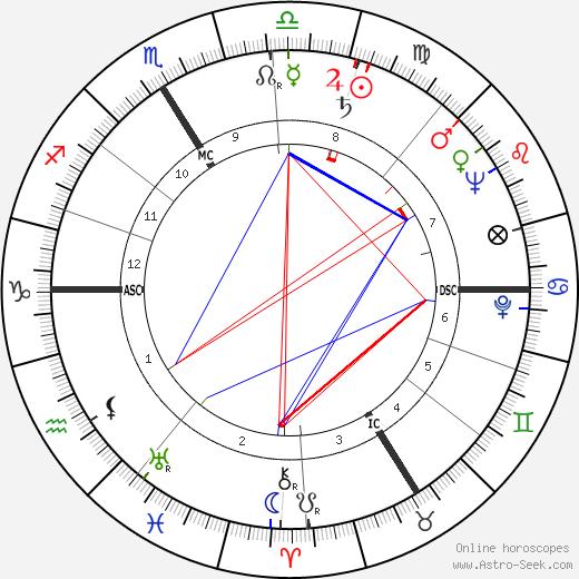 Guy Tréjan birth chart, Guy Tréjan astro natal horoscope, astrology
