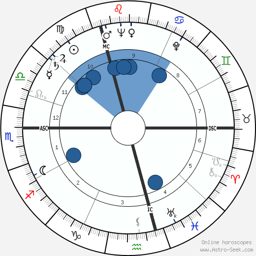 Harry Secombe wikipedia, horoscope, astrology, instagram