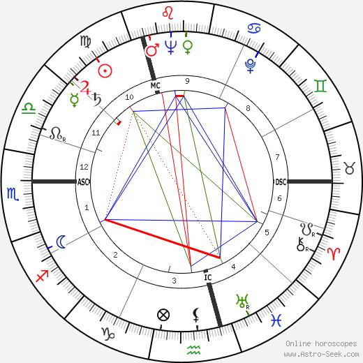 Harry Secombe день рождения гороскоп, Harry Secombe Натальная карта онлайн