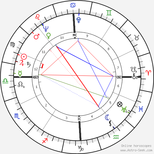 Hellmuth Bantz день рождения гороскоп, Hellmuth Bantz Натальная карта онлайн