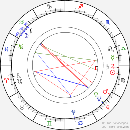 Henry Wills birth chart, Henry Wills astro natal horoscope, astrology