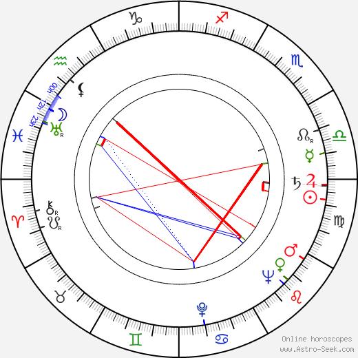 Ivan Bukovčan astro natal birth chart, Ivan Bukovčan horoscope, astrology