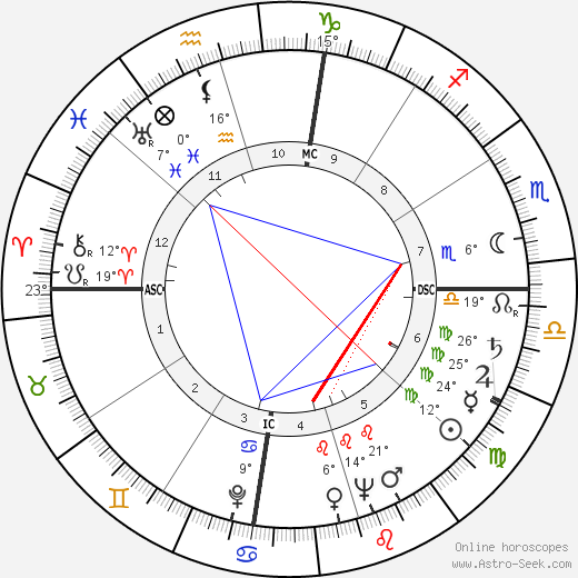 Jack Valenti birth chart, biography, wikipedia 2018, 2019