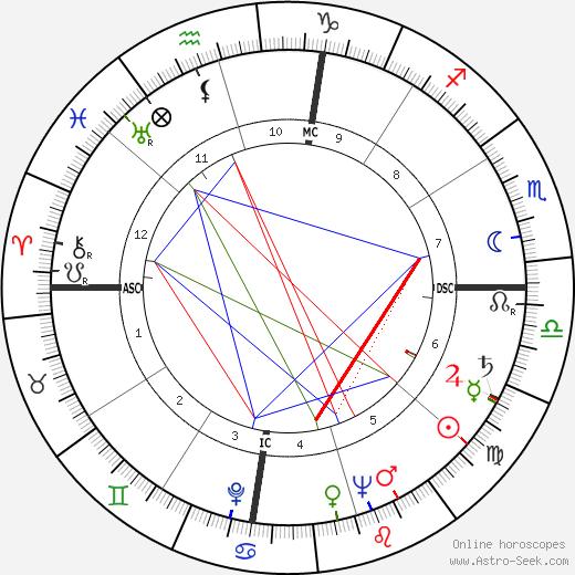 Jack Valenti tema natale, oroscopo, Jack Valenti oroscopi gratuiti, astrologia