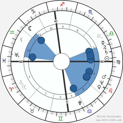 Jacques Bar wikipedia, horoscope, astrology, instagram