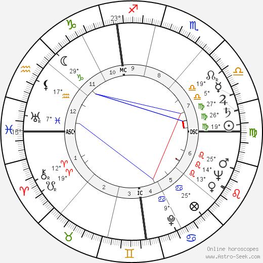 Jacques Bar birth chart, biography, wikipedia 2019, 2020