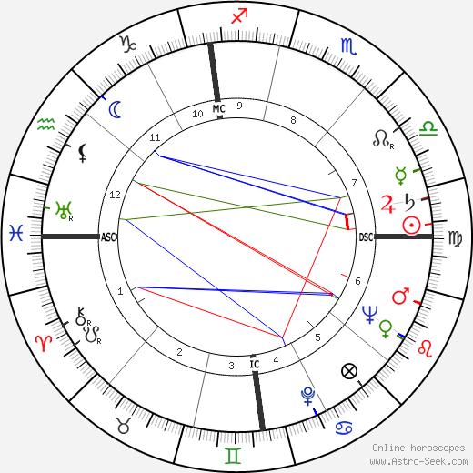 Jacques Bar tema natale, oroscopo, Jacques Bar oroscopi gratuiti, astrologia