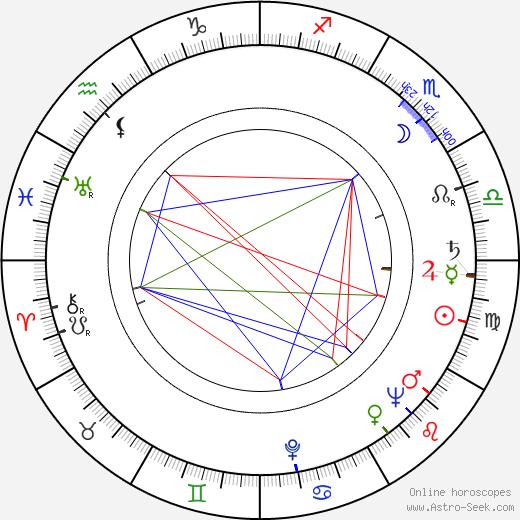 Jeannette Batti birth chart, Jeannette Batti astro natal horoscope, astrology