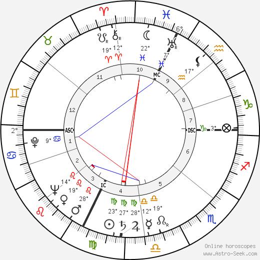 Jerald C. Brauer birth chart, biography, wikipedia 2018, 2019