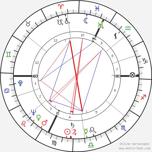 Jerald C. Brauer astro natal birth chart, Jerald C. Brauer horoscope, astrology