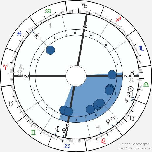 Jim McKay wikipedia, horoscope, astrology, instagram