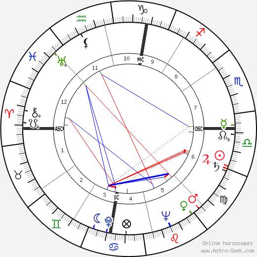 Jim McKay день рождения гороскоп, Jim McKay Натальная карта онлайн