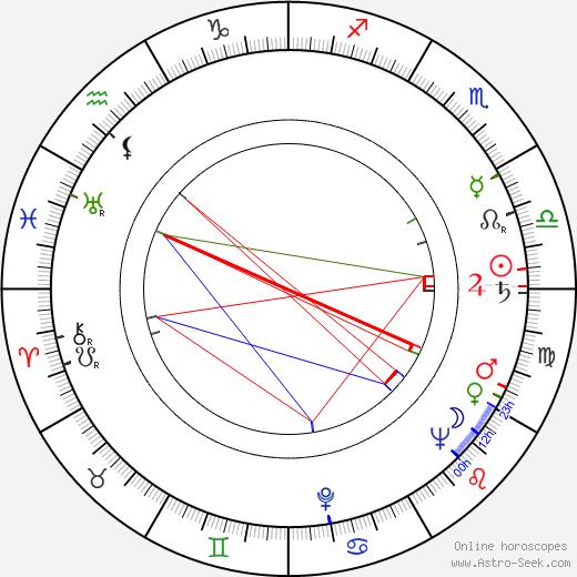 Jiří Svetozár Kupka birth chart, Jiří Svetozár Kupka astro natal horoscope, astrology