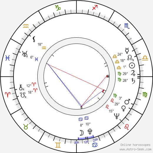 Juha Nevalainen birth chart, biography, wikipedia 2020, 2021