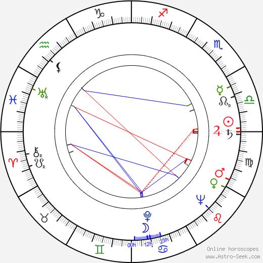 Juha Nevalainen birth chart, Juha Nevalainen astro natal horoscope, astrology
