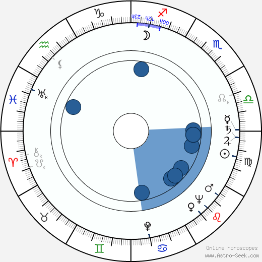 Karol Chodura wikipedia, horoscope, astrology, instagram