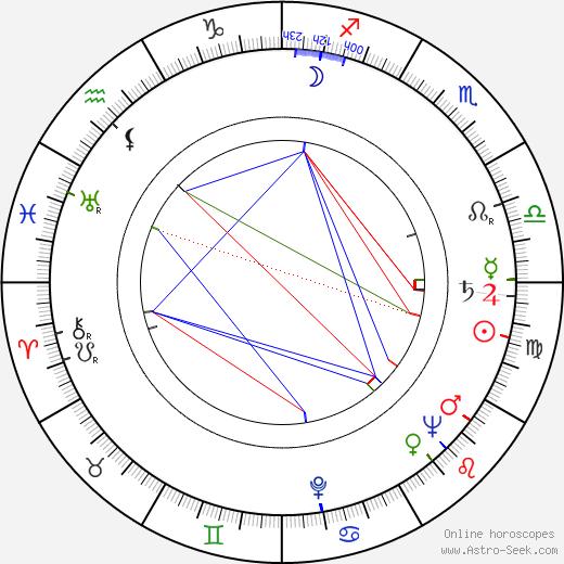 Karol Chodura день рождения гороскоп, Karol Chodura Натальная карта онлайн