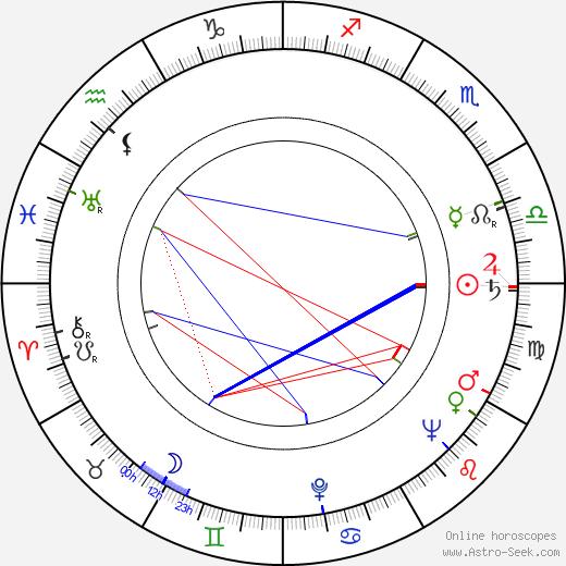 Kazimierz Ostrowicz birth chart, Kazimierz Ostrowicz astro natal horoscope, astrology