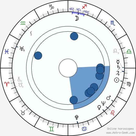 Kerttu-Kaarina Suosalmi wikipedia, horoscope, astrology, instagram