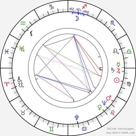 Kerttu-Kaarina Suosalmi tema natale, oroscopo, Kerttu-Kaarina Suosalmi oroscopi gratuiti, astrologia