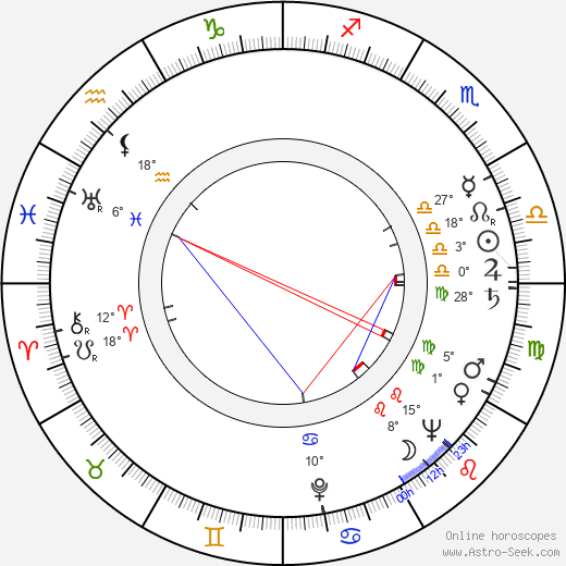 Miklós Jancsó birth chart, biography, wikipedia 2017, 2018