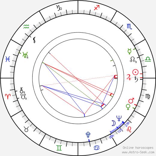 Miklós Jancsó tema natale, oroscopo, Miklós Jancsó oroscopi gratuiti, astrologia